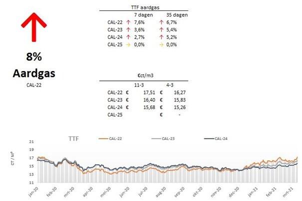 Marktupdate-10-aardgas