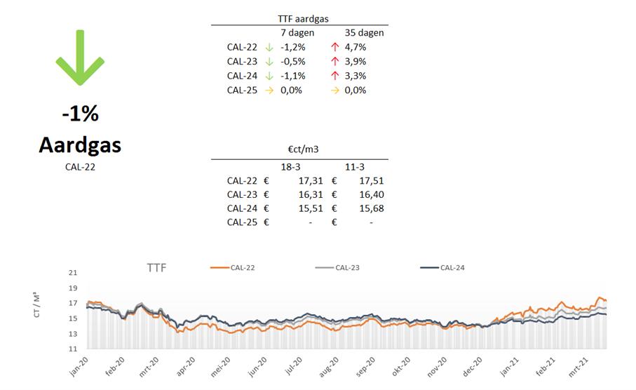 marktupdate-11-aardgas