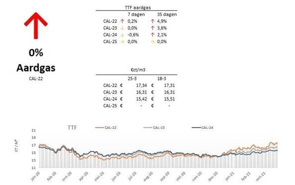 marktupdate-12-aardgas