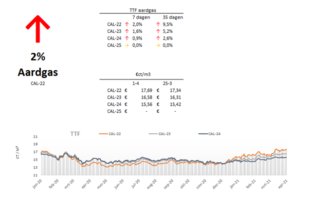 marktupdate-13-aardgas