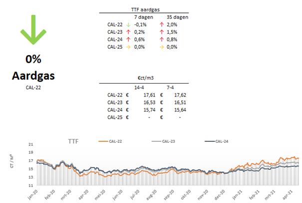 Marktupdate-15-aardgas