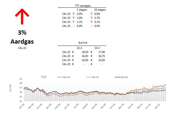 Marktupdate-16-aardgas