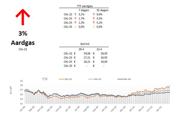 Marktupdate-17-aardgas