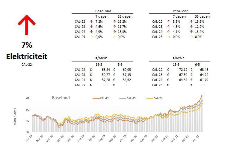 Marktupdate-19-elektriciteit