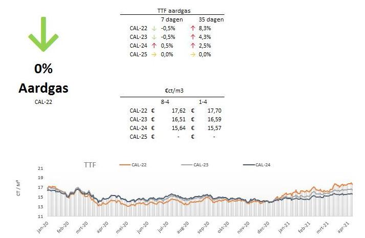 marktupdate-14-aardgas